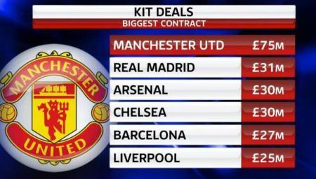 Utd Kit Deal