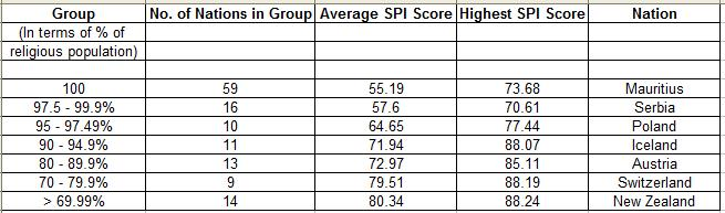 Groups with Average SPI