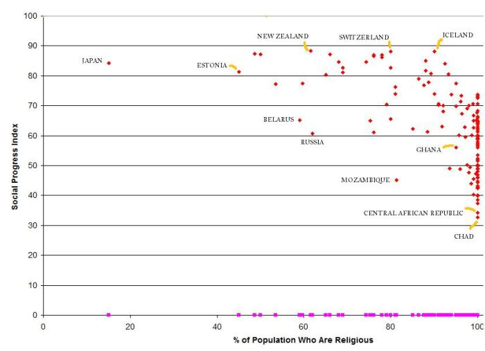 SPI vs Religious Belief with some labels