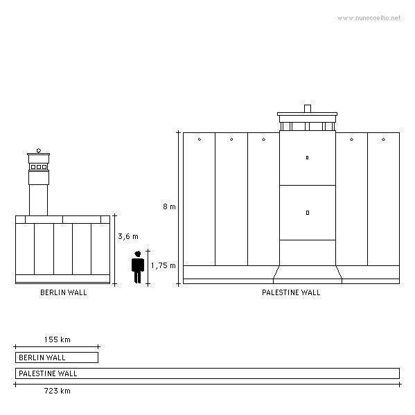 Berlin vs Palestine
