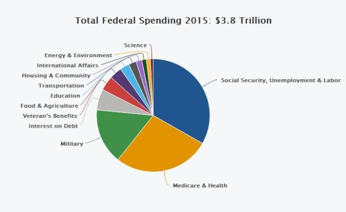US Total Federal Spending 2015