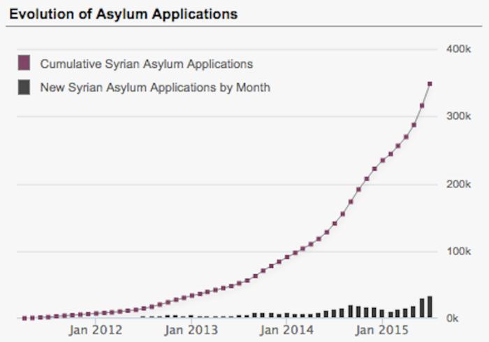 Syrian refugee Asylum